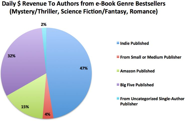 EYI: The 7k Report on Author Earnings